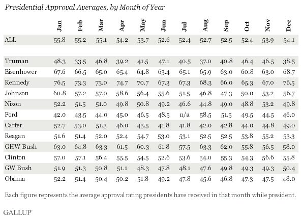 Presidential Approval Averages, by Month of Year, Truman Through Obama