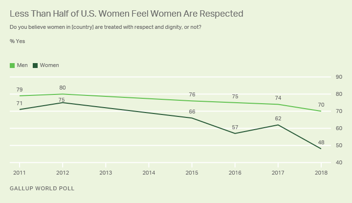 Line graph: Americans' views on whether U.S. women are treated with respect. 70% of men, 48% of women say yes.