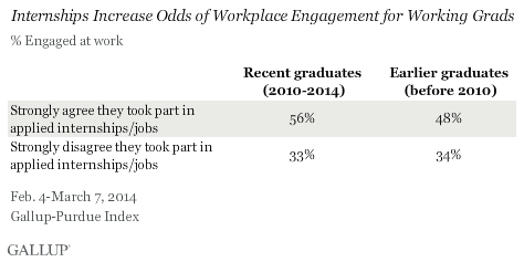 Internships Increase Odds of Workplace Engagement for Working Grads
