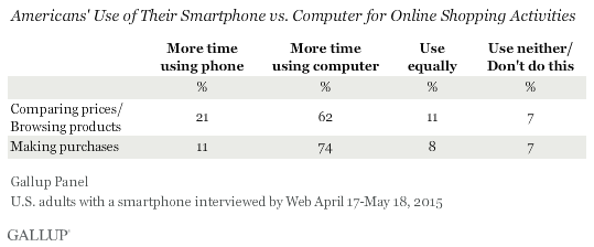 Americans' Use of Their Smartphone vs. Computer for Online Shopping Activities