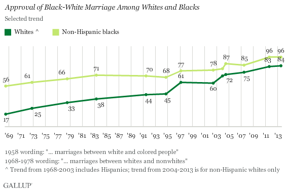 Selected trend: Approval of Black-White Marriage Among Whites and Blacks