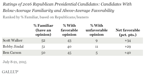 Ratings of 2016 Republican Presidential Candidates: Candidates With Below-Average Familiarity and Above-Average Favorability, July 2015