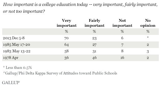 Trend: How important is a college education today?