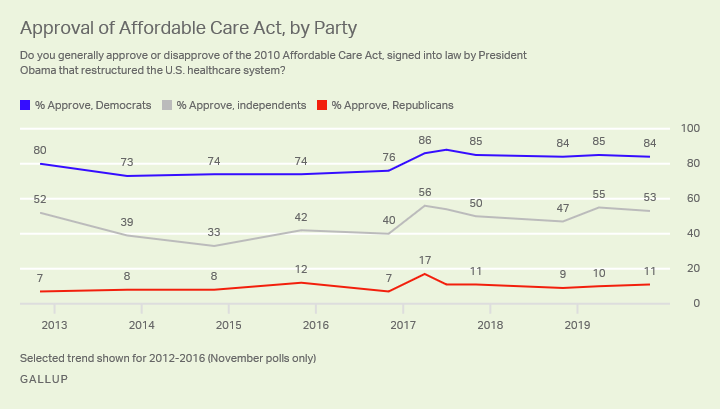 Line graph. Americans' approval of the Affordable Care Act, by political affiliation.