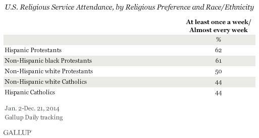 U.S. Religious Service Attendance, by Religious Preference, 2014