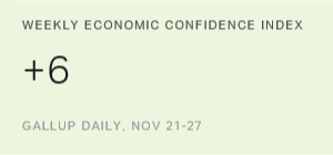 U.S. Economic Confidence Highest in Nine Years
