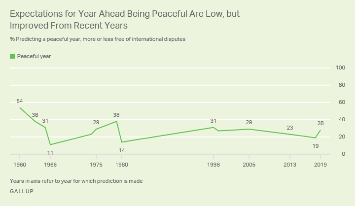 Line graph showing 28% of Americans predict 2019 will be a peaceful year, versus a range of 11% to 54% since 1960.