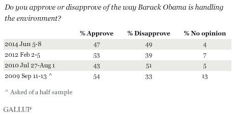 Trend: Do you approve or disapprove of the way Barack Obama is handling the environment?