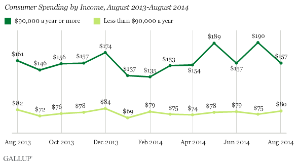 Consumer Spending by Income, August 2013-August 2014