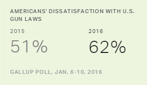 Americans' Dissatisfaction With U.S. Gun Laws at New High