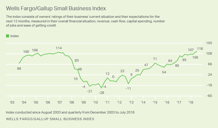 Line graph: Wells Fargo/Gallup Small Business Index, 2003-2018. Quarter 3, 2018, reading of +118 is a record high.