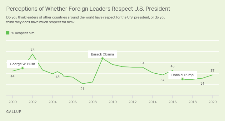 Line chart. Americans' views of whether other world leaders respect the U.S. president since 2000.