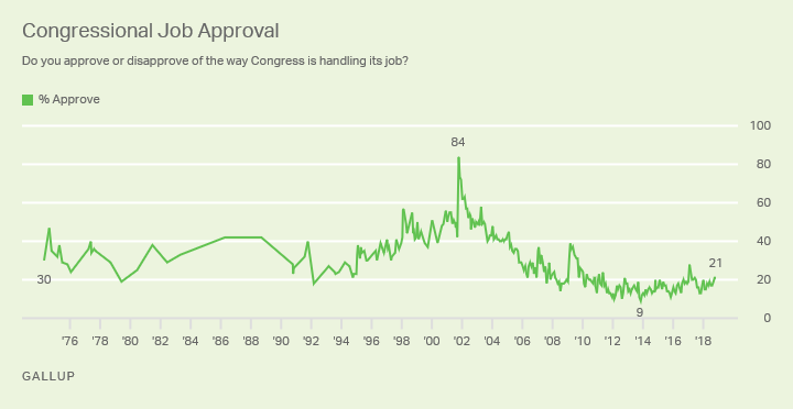 Line graph: Approval of Congress. High of 84% (2001), low of 9% (2013). Current monthly approval (Nov 2018) 21%.