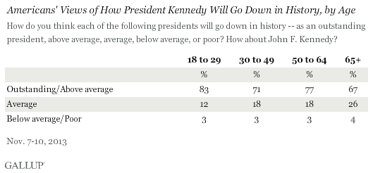 Americans' Views of How President Kennedy Will Go Down in History, by Age, November 2013