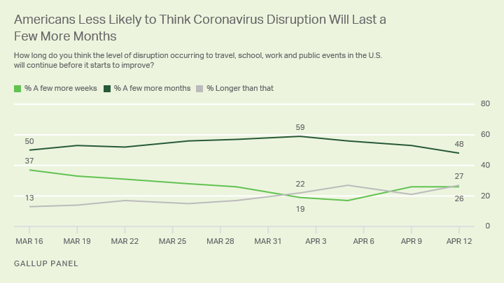 Line graph. Americans' view of how long COVID-19 disruptions will continue in the U.S.