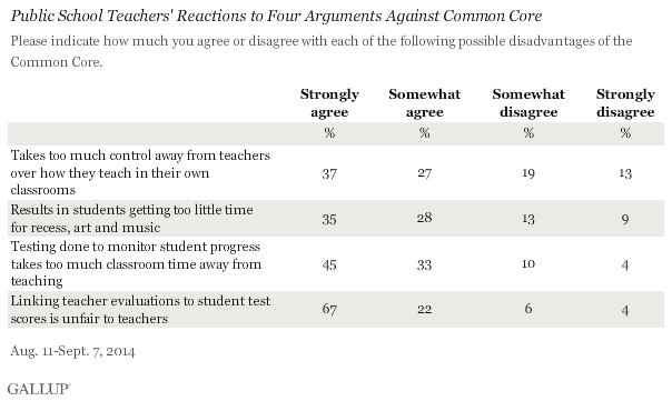 Public School Teachers' Reactions to Four Arguments Against Common Core, 2014