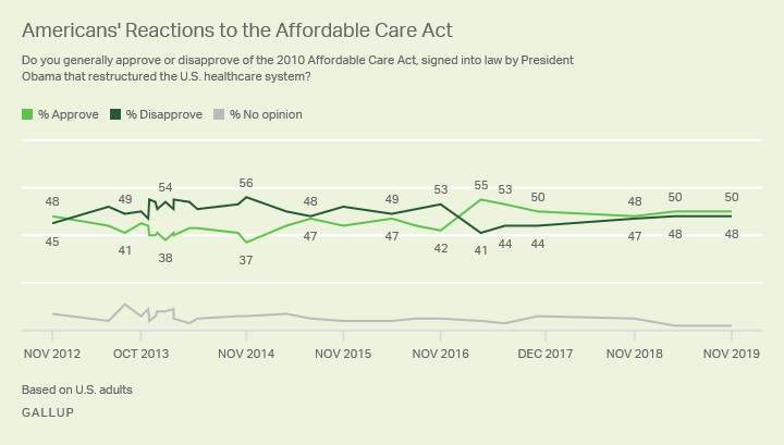 Line graph. Americans' opinions on the Affordable Care Act since November 2012.