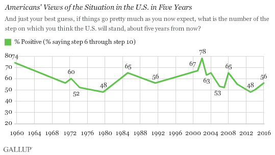 Americans' Views of the Situation in the U.S. in Five Years