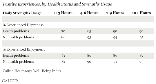 Positive Experiences, by Health Status and Strengths Usage