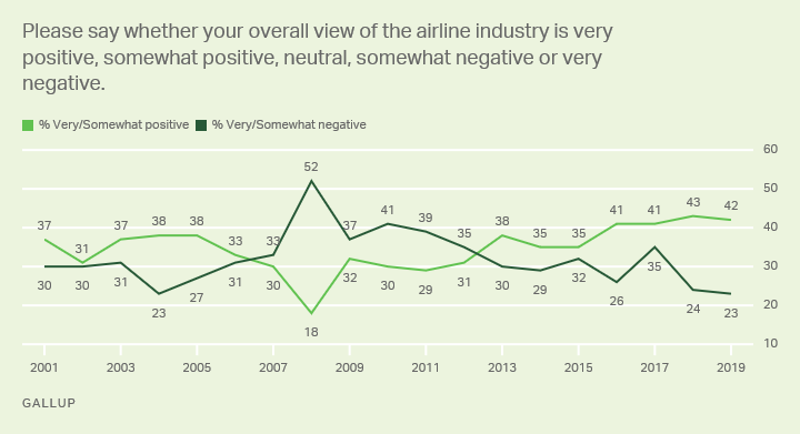 Line graph: Americans' views of the airline industry, 2001-2018 trend. 2019: 42% very/somewhat positive, 23% very/somewhat negative.