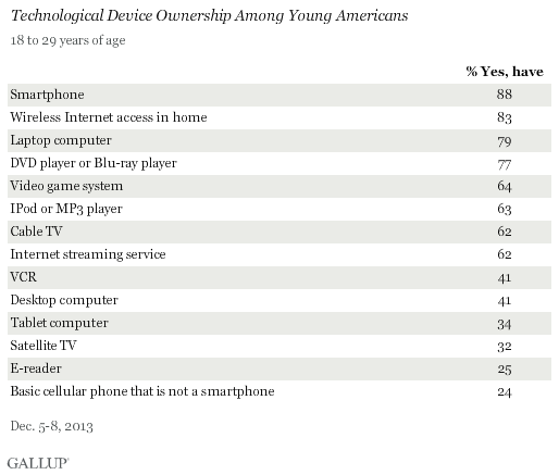 Technological Device Ownership Among Young Americans