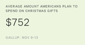 Americans' Holiday Spending Shaping Up as Average