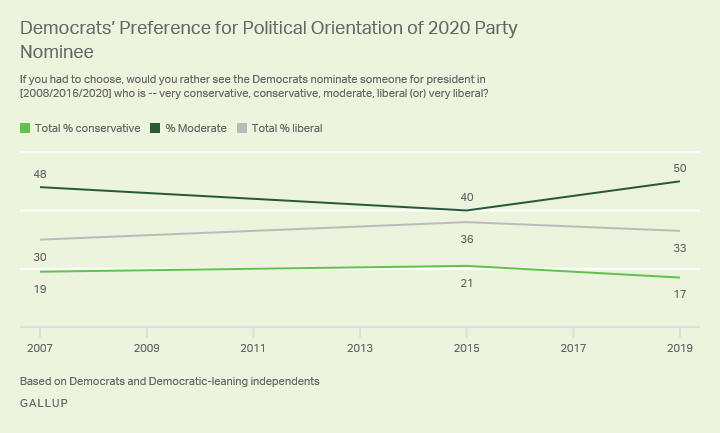 Line graph, 2007 to 2019. Democrats' preference for the ideology of the Democratic presidential nominee in three elections.