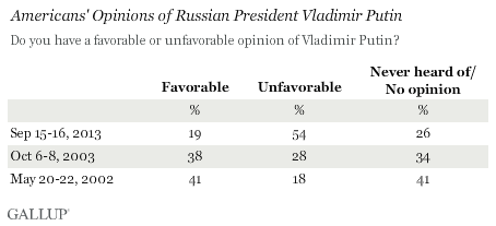 Americans' Opinions of Russian President Vladimir Putin, September 2013