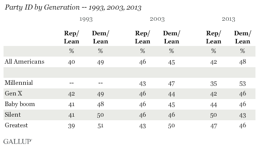 Party ID by Generation -- 1993, 2003, 2013