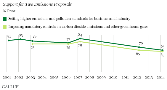 Trend: Support for Two Emissions Proposals