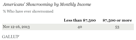 Americans' Showrooming by Monthly Income, November 2013