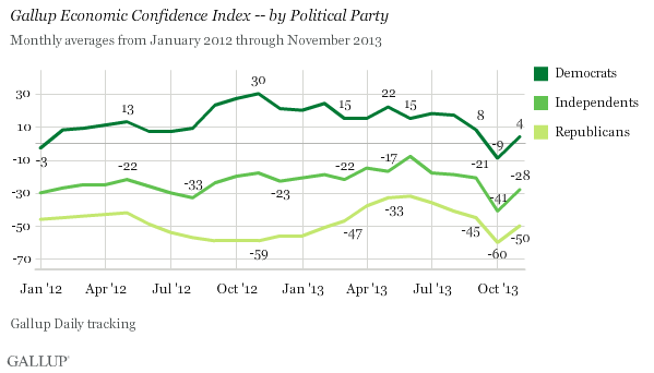 Gallup Economic Confidence Index -- by Political Party, January 2012-November 2013