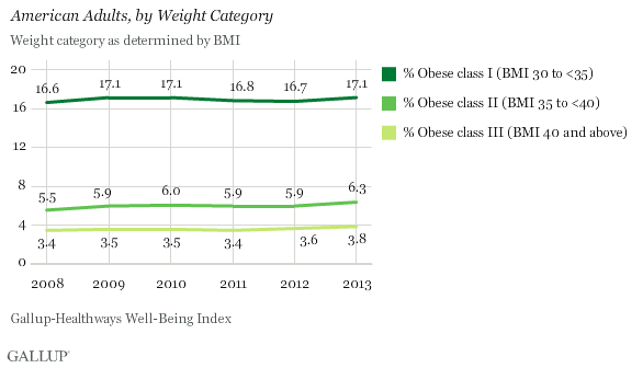 Obesity Rate by Obesity Class in U.S.