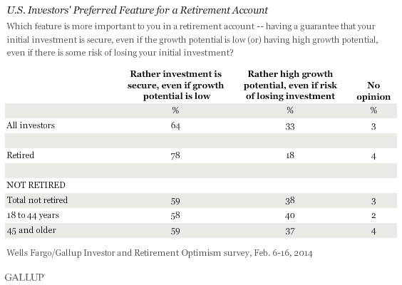 Investors' preferred feature for a retirement account, by retirement status, age