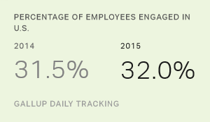 Employee Engagement in U.S. Stagnant in 2015