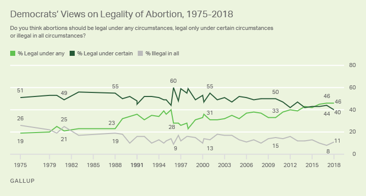 Line graph. The opinions of Democrats on the legality of abortion from 1975-2018.