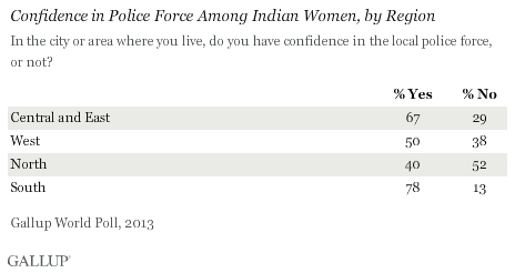 Confidence in Police Force Among Indian Women, by Region, 2013 results