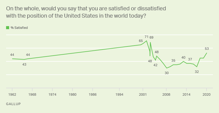 On the whole, would you say that you are satisfied or dissatisfied with the position of the United States in the world today?
