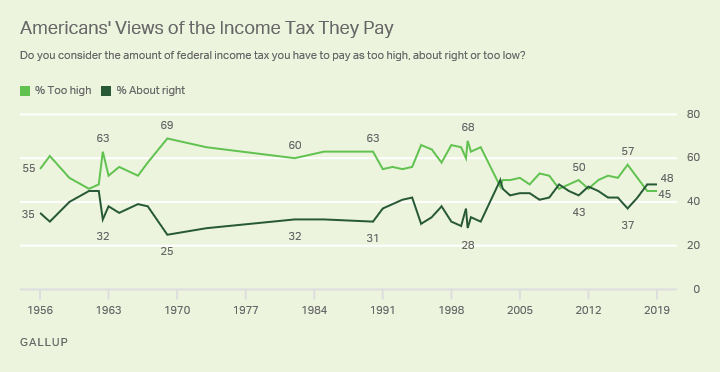 Line graph. Americans' opinions of the federal income tax they pay, since 1956.