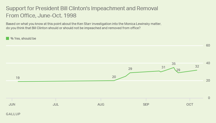 Line graph. Percentage of Americans throughout 1998 who thought Clinton should be impeached and removed from office.