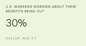 U.S. Workers Still Worry Most About Benefits Cuts