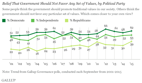 Trend: Belief That Government Should Not Favor Any Set of Values, by Political Party