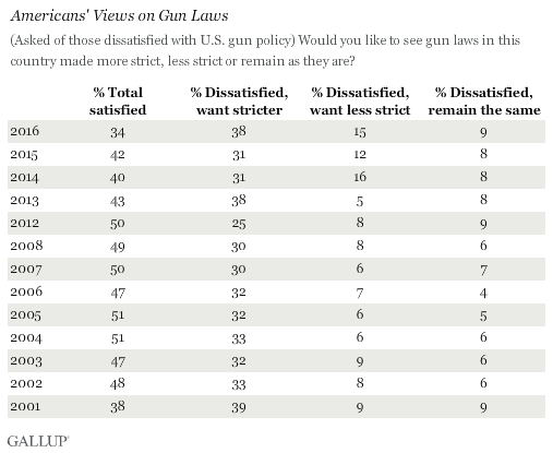 Americans' Views on Gun Laws