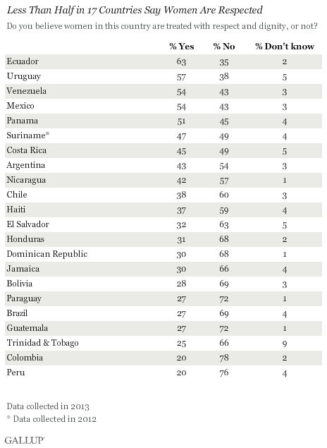 Less Than Half in 17 Countries Say Women Are Respected