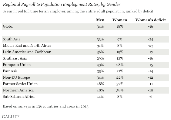 REgional Payroll to Population Employment Rates, by Gender