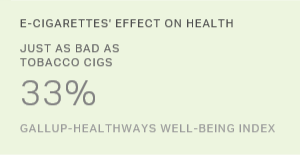 Americans Say E-Cigs Should Be Regulated Like Tobacco Cigs