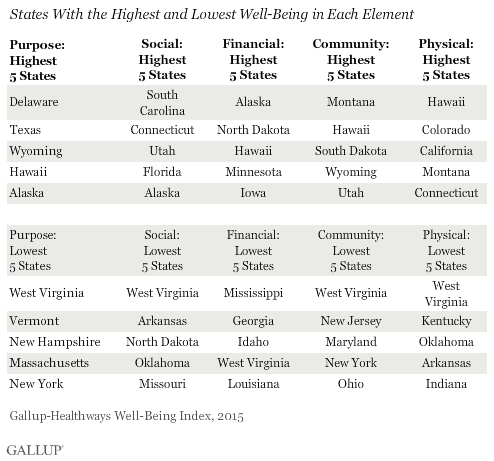States With the Highest and Lowest Well-Being in Each Element