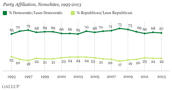 Party Affiliation, Nonwhites, 1995-2013