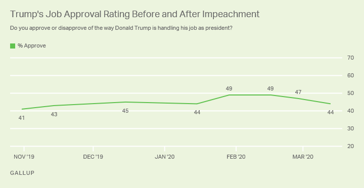 Line graph. Trump's job approval rating since October 2019. Approval is currently 44%.