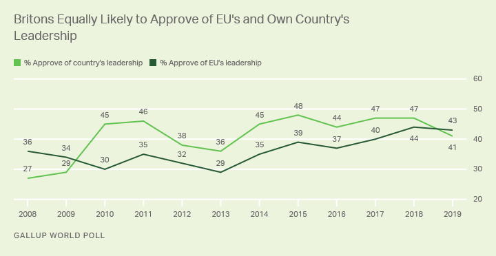 Line graph. Britons' ratings of the leadership of the European Union and their country's leadership.